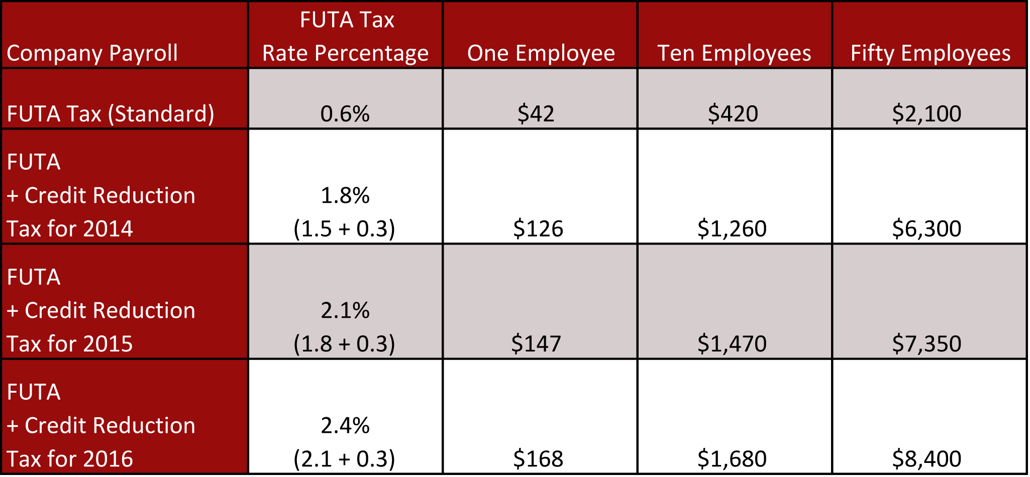 FUTA – Federal Unemployment Tax Act | San Francisco, California